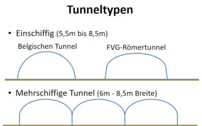 Tunneltypen und Zubehör